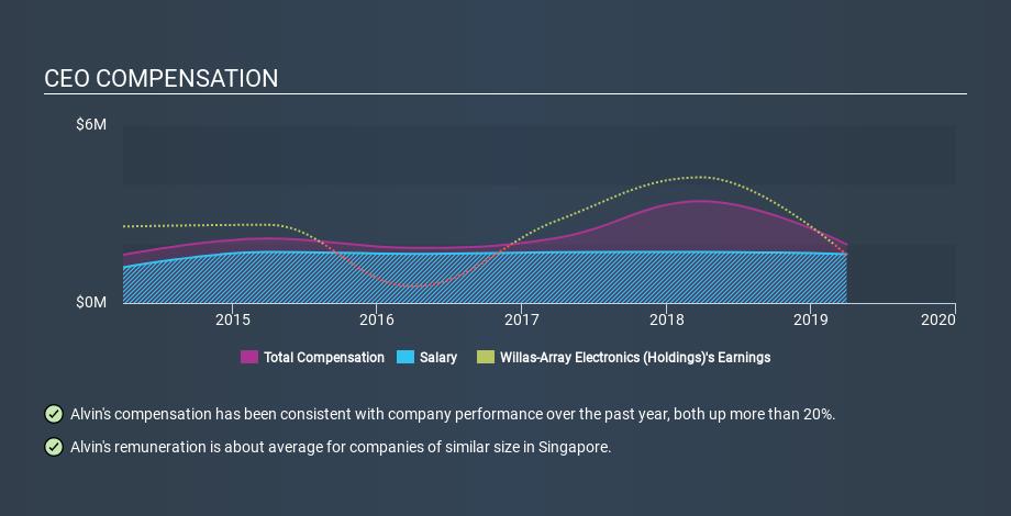 SGX:BDR CEO Compensation, February 26th 2020