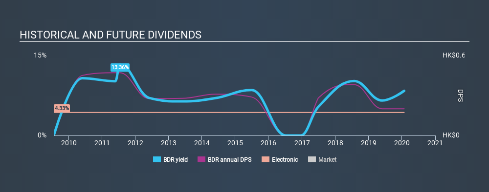 SGX:BDR Historical Dividend Yield, January 27th 2020