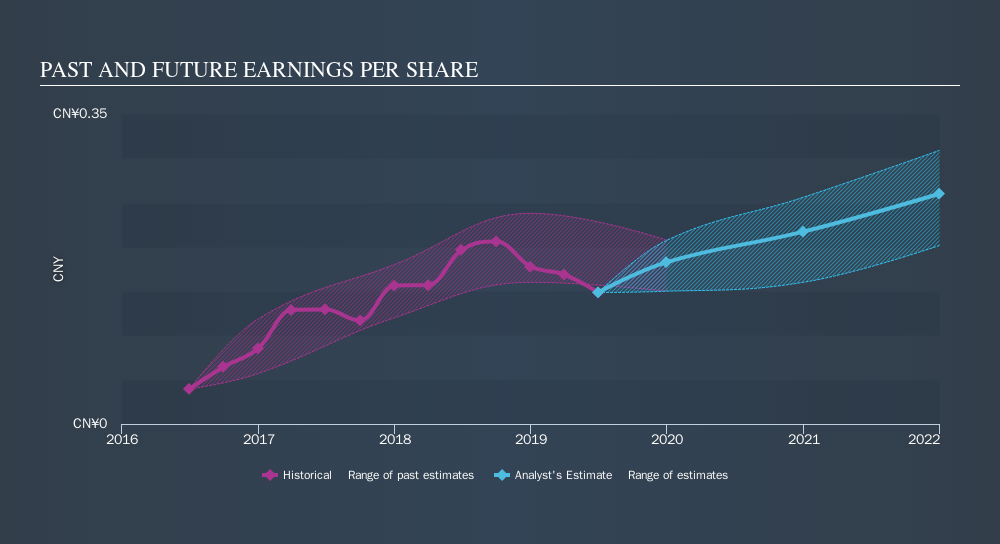 SEHK:2899 Past and Future Earnings, September 16th 2019