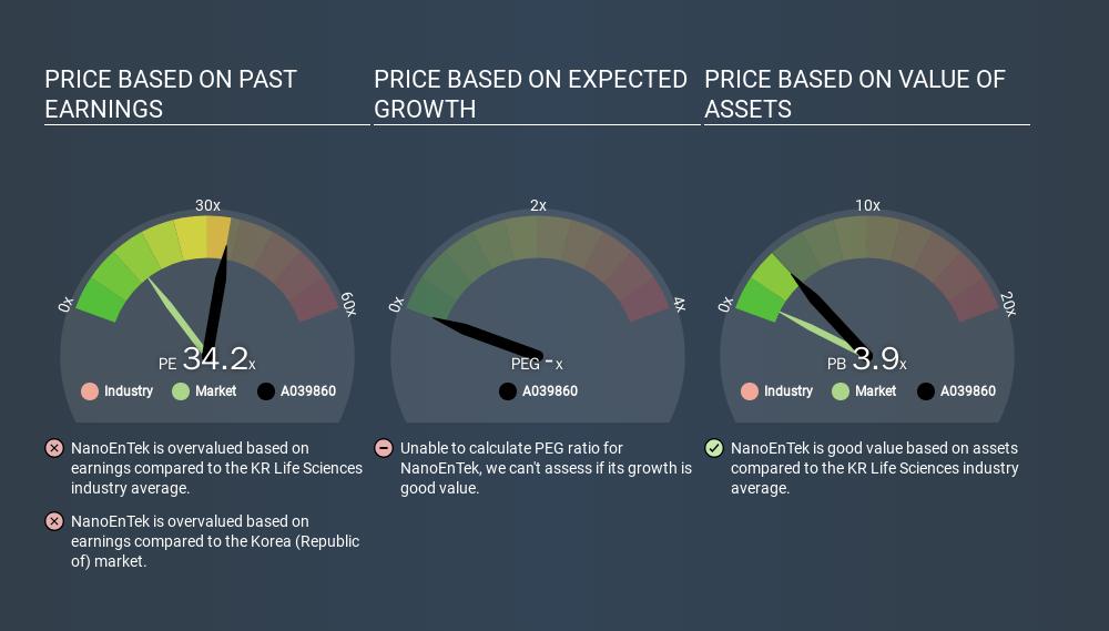 KOSDAQ:A039860 Price Estimation Relative to Market, March 4th 2020