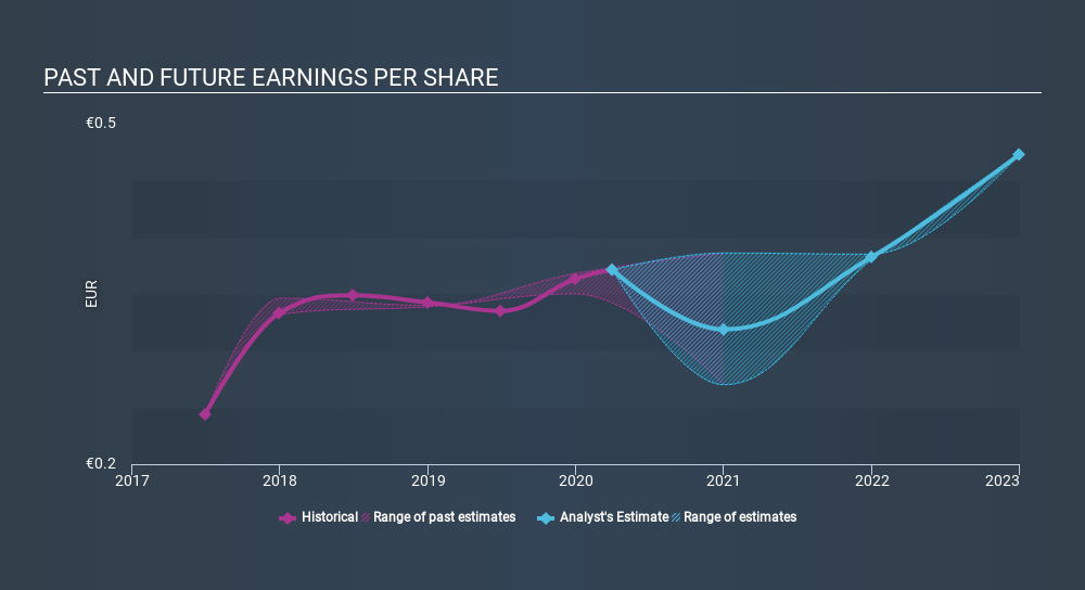 BIT:BST Past and Future Earnings May 24th 2020