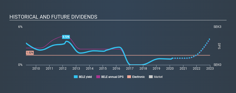 OM:BELE Historical Dividend Yield, March 4th 2020