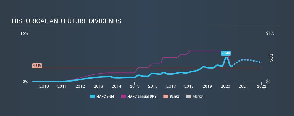 NasdaqGS:HAFC Historical Dividend Yield May 5th 2020