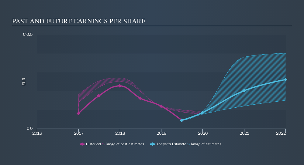 BIT:SO Past and Future Earnings, November 20th 2019