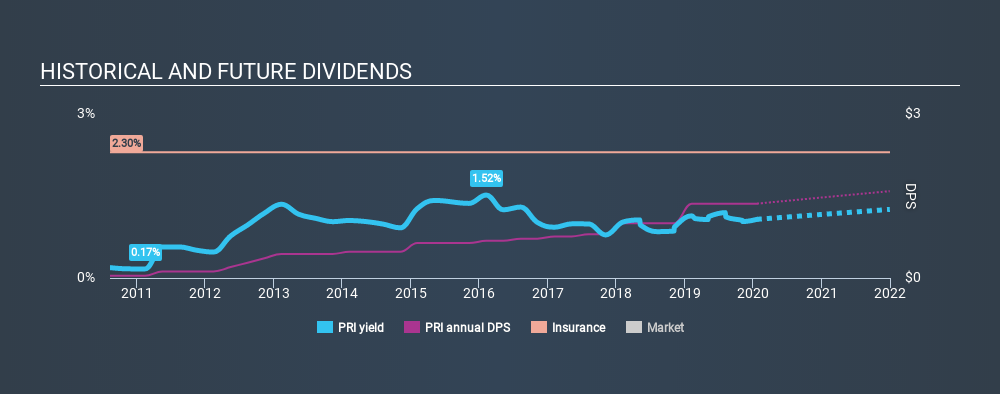 NYSE:PRI Historical Dividend Yield, January 23rd 2020