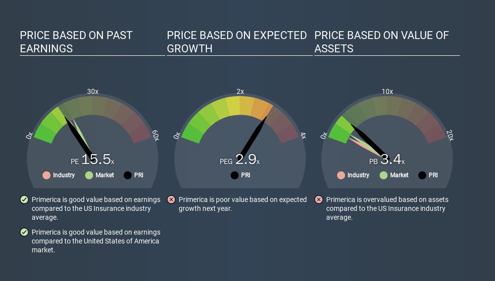 NYSE:PRI Price Estimation Relative to Market, January 8th 2020