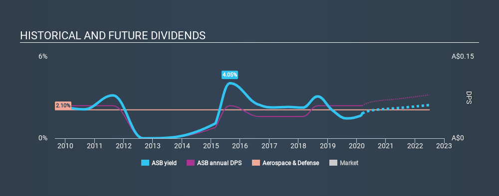 ASX:ASB Historical Dividend Yield, March 11th 2020