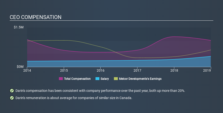 TSX:MRD CEO Compensation May 26th 2020