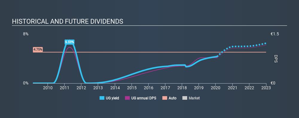 ENXTPA:UG Historical Dividend Yield, January 31st 2020