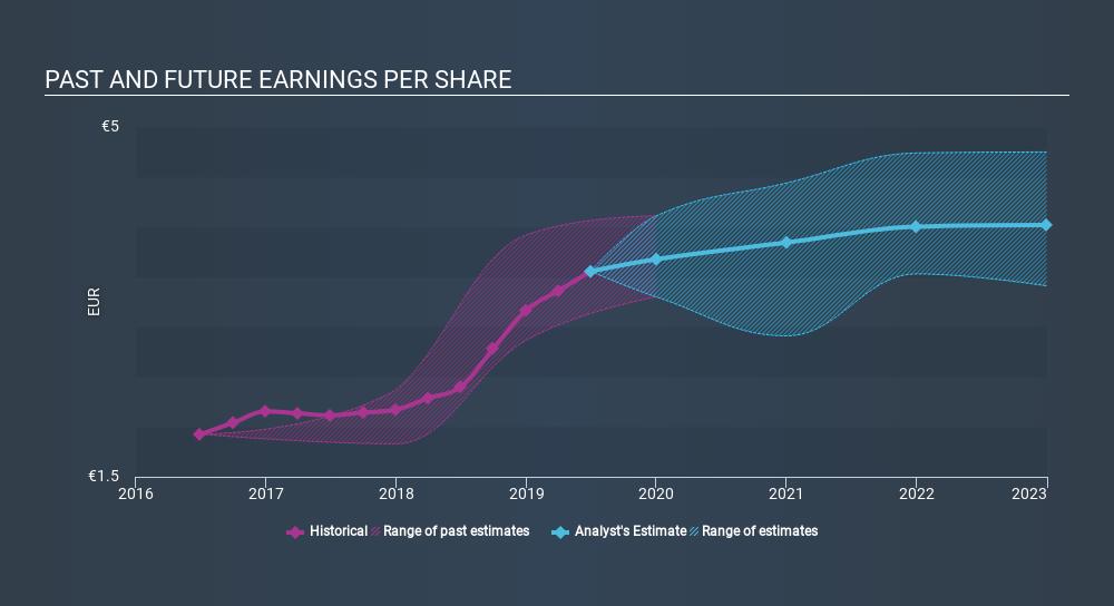 ENXTPA:UG Past and Future Earnings, January 16th 2020