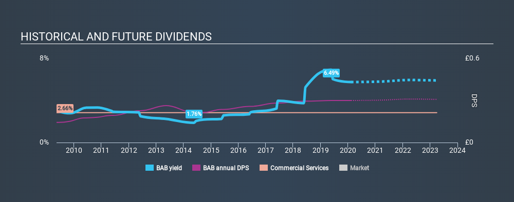 LSE:BAB Historical Dividend Yield, February 12th 2020