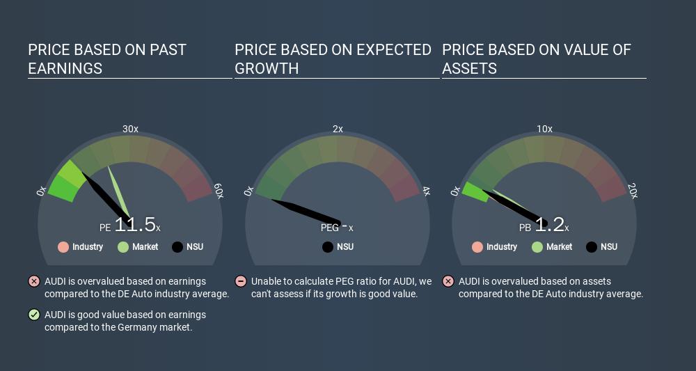 XTRA:NSU Price Estimation Relative to Market, December 23rd 2019