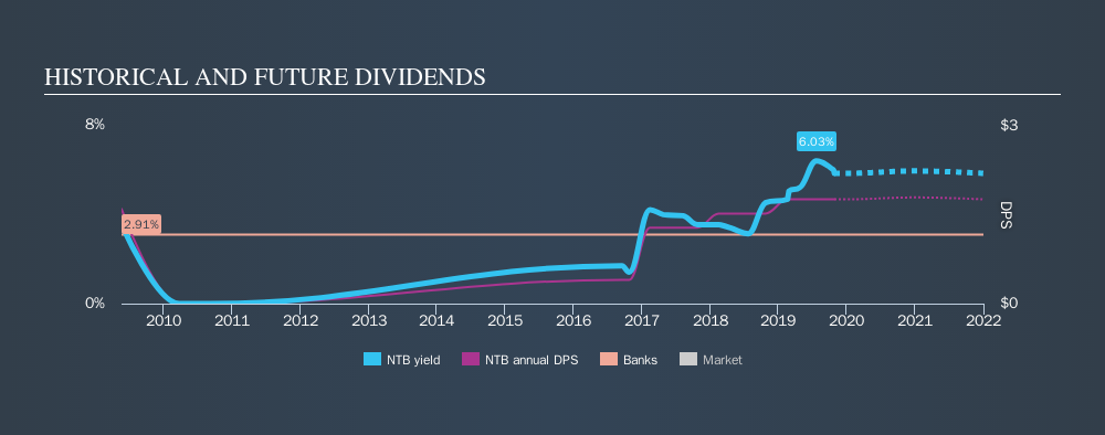 NYSE:NTB Historical Dividend Yield, October 27th 2019