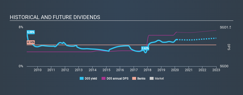 SGX:D05 Historical Dividend Yield, February 17th 2020