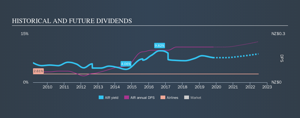 NZSE:AIR Historical Dividend Yield, October 26th 2019