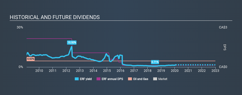 TSX:ERF Historical Dividend Yield, January 24th 2020