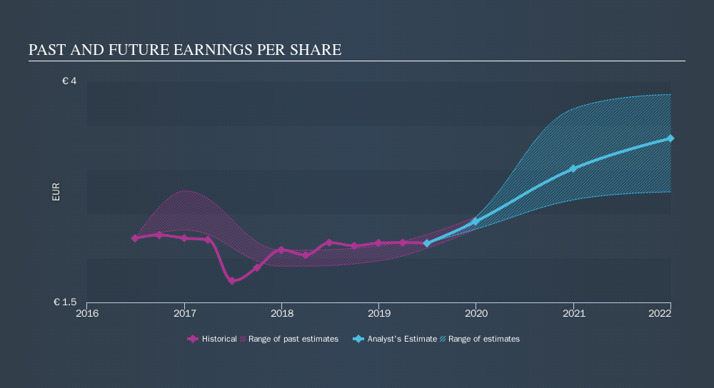 WBAG:POS Past and Future Earnings, October 7th 2019