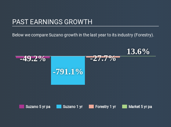 c6c1aa99d6 Past earnings growth. Below we compare Suzano s ...