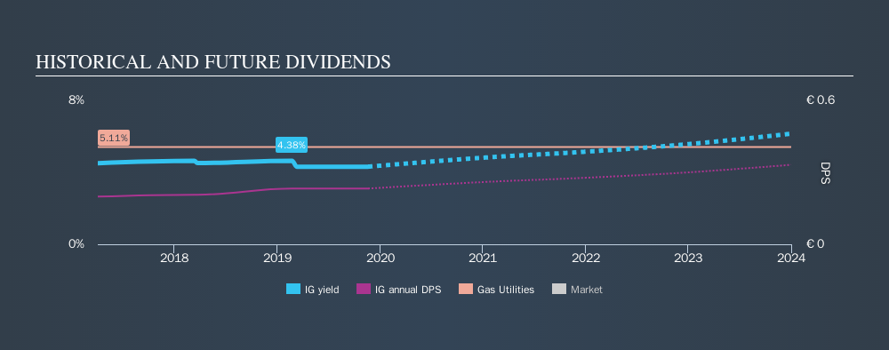 Should You Buy Italgas S P A Bit Ig For Its Dividend Simply