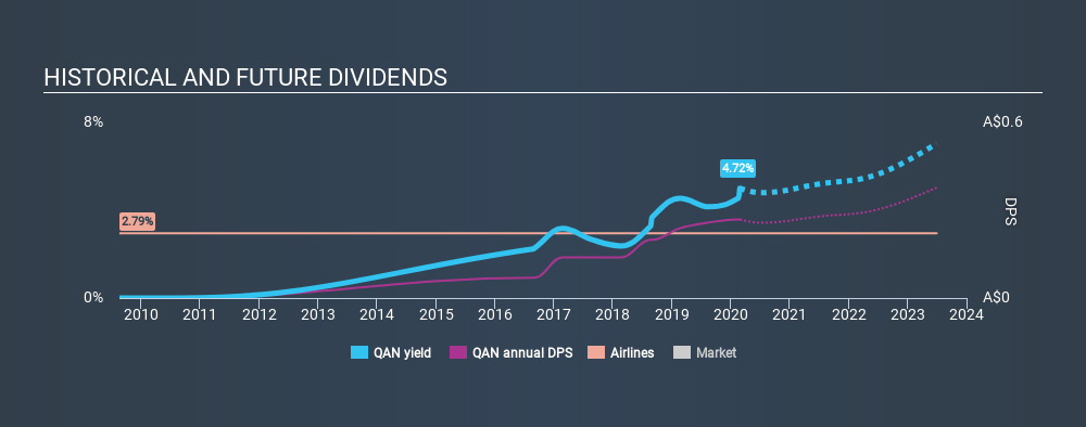 ASX:QAN Historical Dividend Yield, February 26th 2020