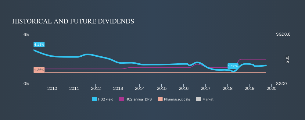 SGX:H02 Historical Dividend Yield, October 1st 2019