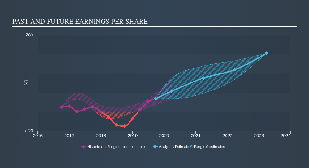 NSEI:SBIN Past and Future Earnings, November 23rd 2019