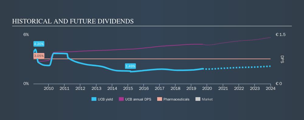 ENXTBR:UCB Historical Dividend Yield, September 13th 2019