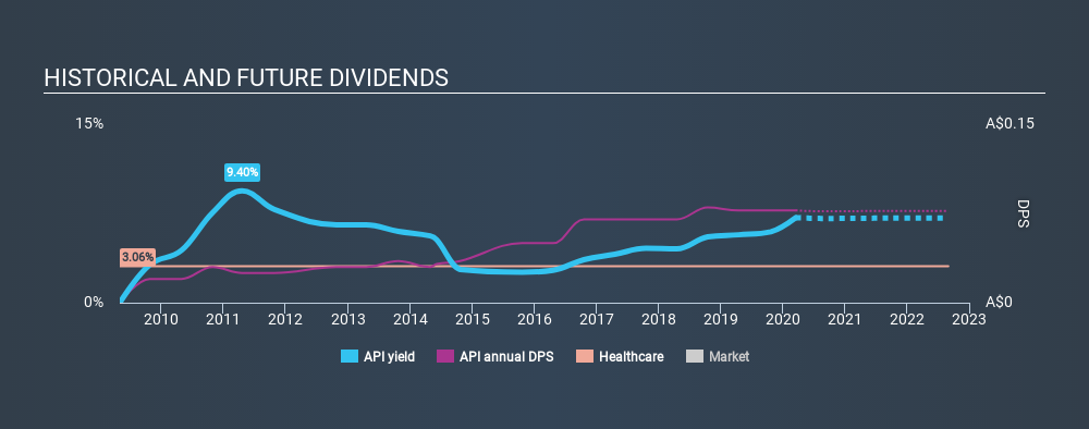 ASX:API Historical Dividend Yield, March 16th 2020