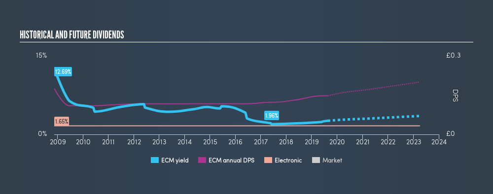 LSE:ECM Historical Dividend Yield, August 21st 2019