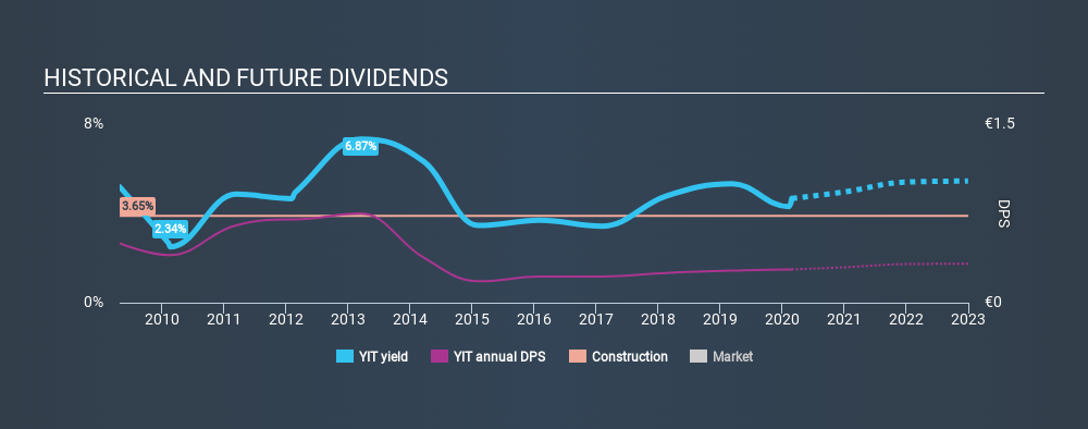 HLSE:YIT Historical Dividend Yield, February 26th 2020