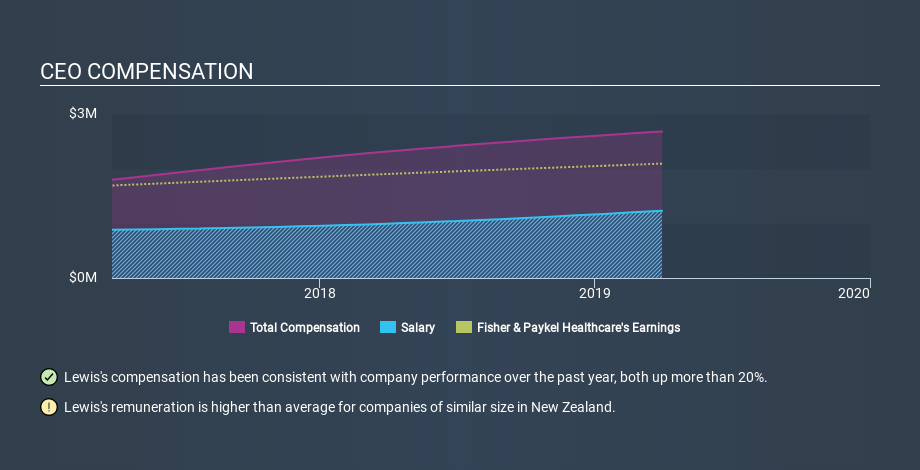NZSE:FPH CEO Compensation, January 20th 2020