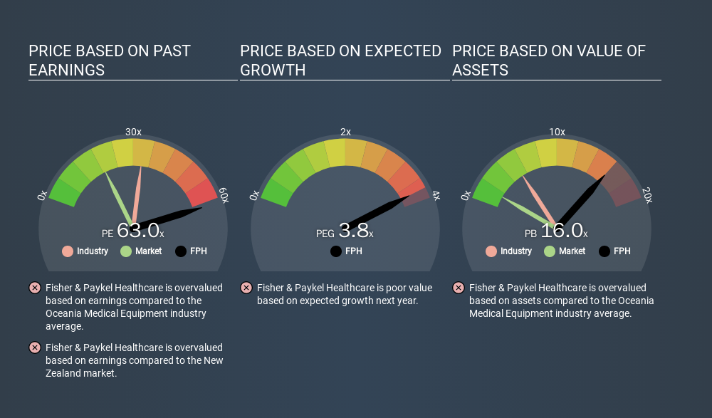 NZSE:FPH Price Estimation Relative to Market, March 10th 2020
