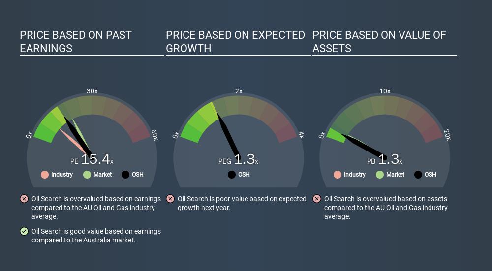 ASX:OSH Price Estimation Relative to Market, February 12th 2020