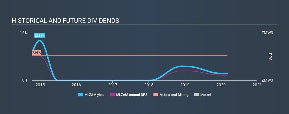 ENXTPA:MLZAM Historical Dividend Yield, March 4th 2020