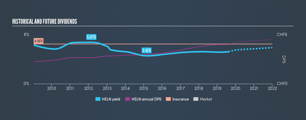 SWX:HELN Historical Dividend Yield, August 15th 2019
