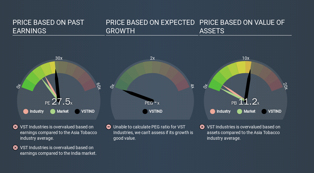 NSEI:VSTIND Price Estimation Relative to Market, January 22nd 2020
