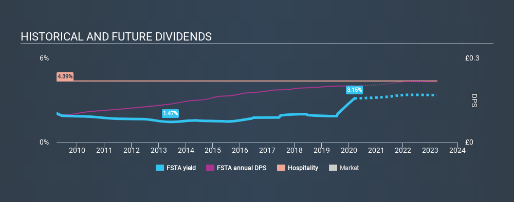 LSE:FSTA Historical Dividend Yield, March 18th 2020