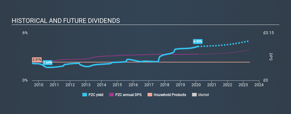 LSE:PZC Historical Dividend Yield, February 10th 2020