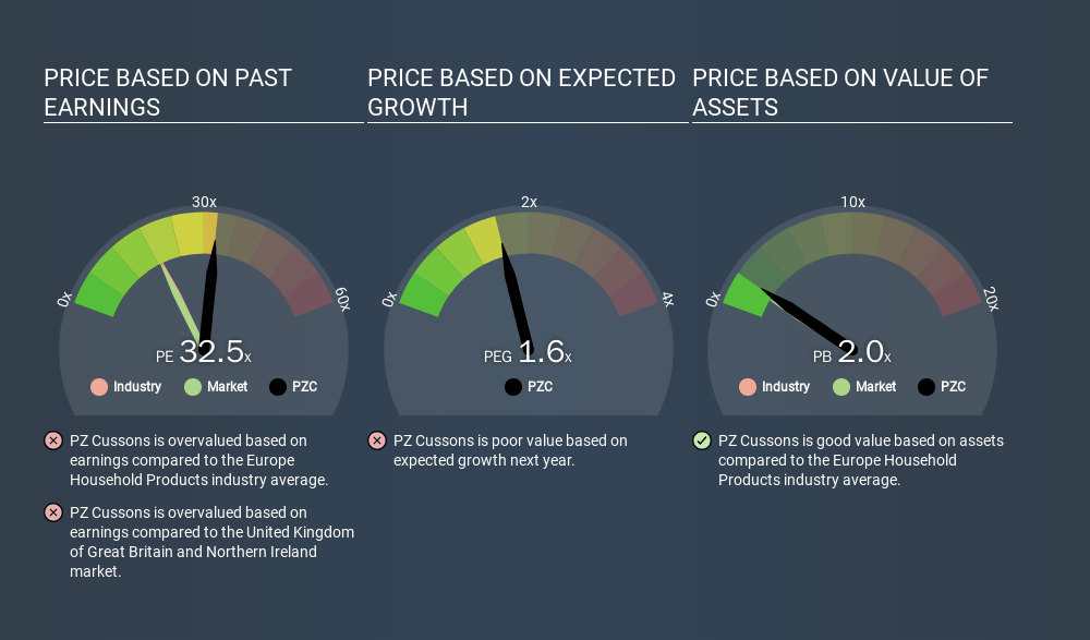 LSE:PZC Price Estimation Relative to Market, January 9th 2020