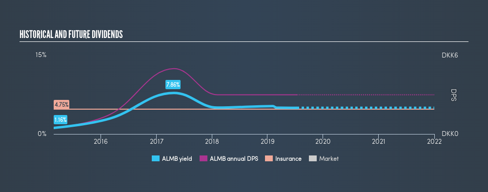 CPSE:ALMB Historical Dividend Yield, July 12th 2019