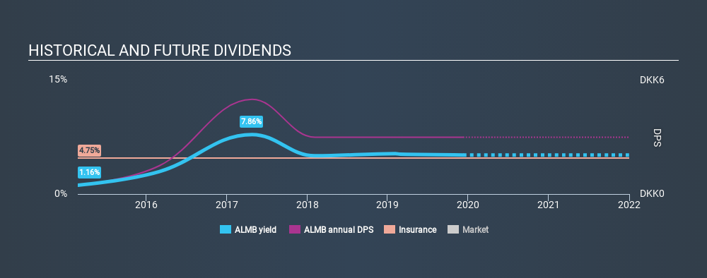 CPSE:ALMB Historical Dividend Yield, December 9th 2019