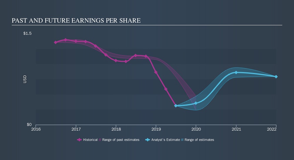 TSX:UNS Past and Future Earnings, October 4th 2019