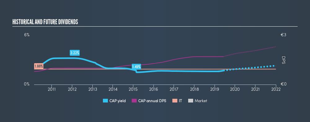 ENXTPA:CAP Historical Dividend Yield, June 3rd 2019
