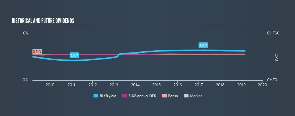 SWX:BLKB Historical Dividend Yield, March 2nd 2019