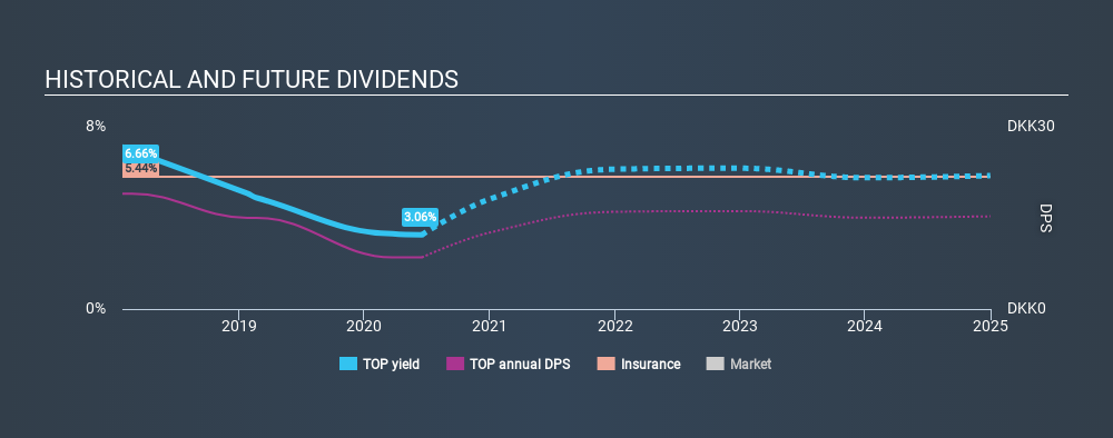 CPSE:TOP Historical Dividend Yield June 24th 2020