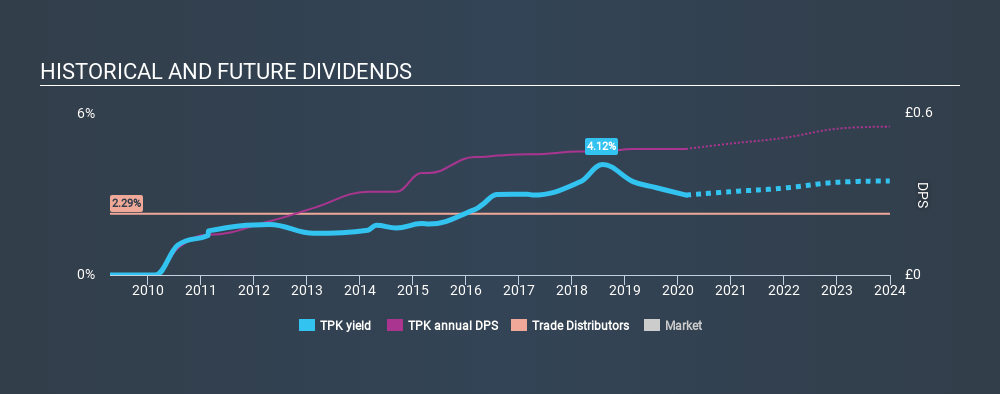 LSE:TPK Historical Dividend Yield, February 27th 2020