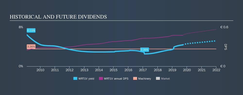 HLSE:WRT1V Historical Dividend Yield, September 15th 2019
