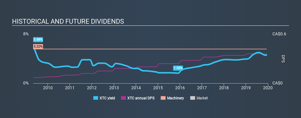 TSX:XTC Historical Dividend Yield, December 8th 2019