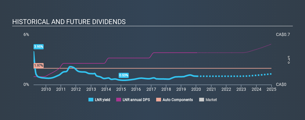 TSX:LNR Historical Dividend Yield, January 16th 2020