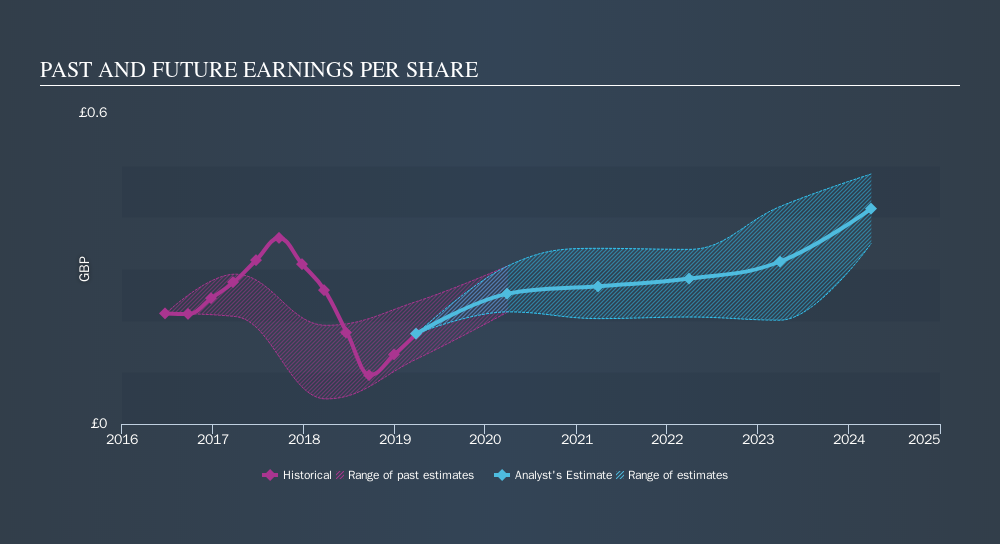 LSE:RMG Past and Future Earnings, September 10th 2019